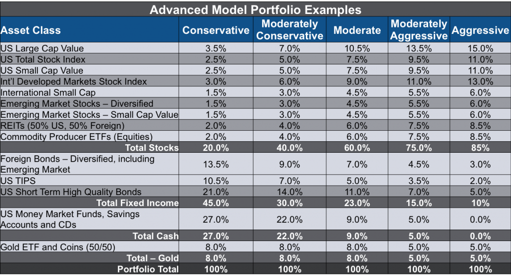 Advanced Model Portfolio Examples