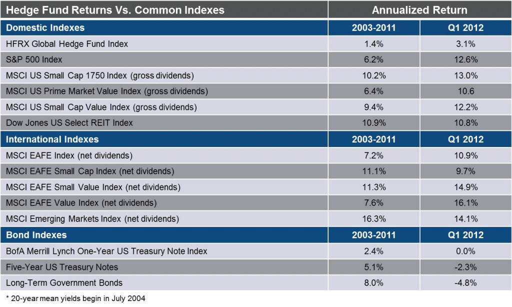 Hedge Fund Returns Vs. Common Indexes