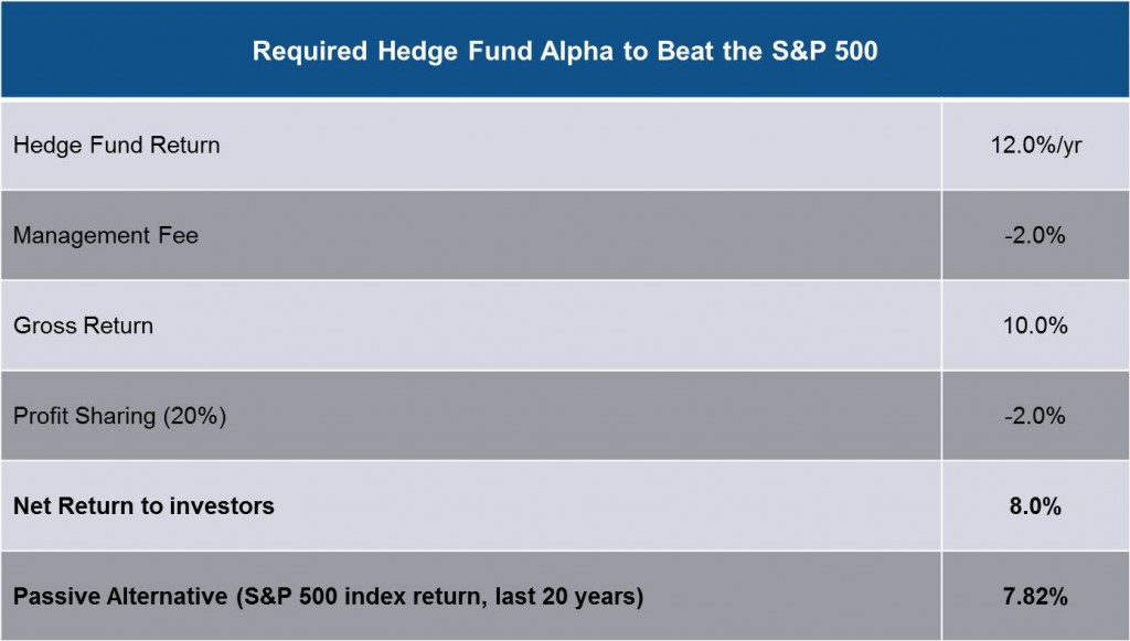 Required Hedge Fund Alpha to Beat the S&P 500
