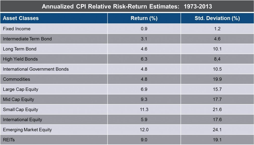 Annualized CPI Relative Risk-Return Estimates