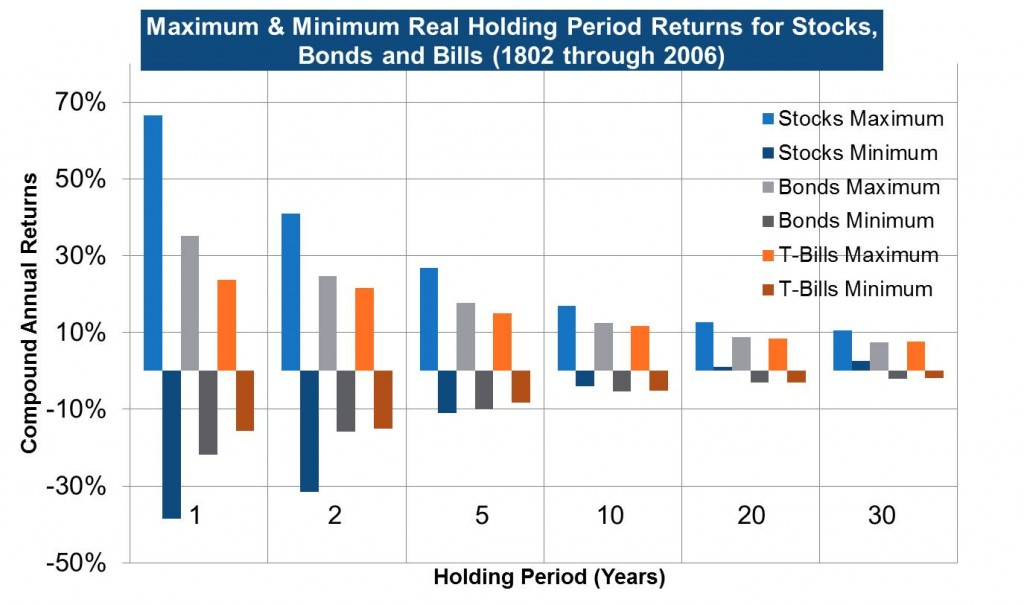 Maximum & Minimum Real Holding Period Returns for Stocks, Bonds and Bills (1802 through 2006)