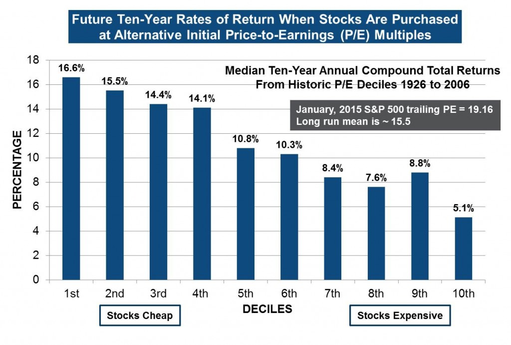 ure Ten-Year Rates of Return When Stocks Are Purchased at Alternative Initial Price-to-Earnings (P/E) Multiples