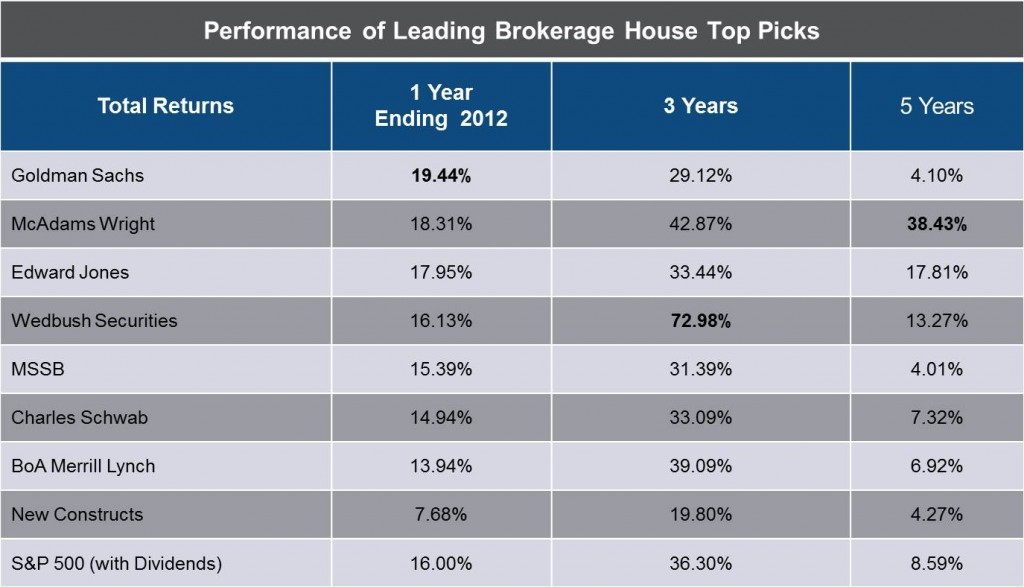 Source: The Little Brokerage That Could, Barrons, Jan 28, 2013