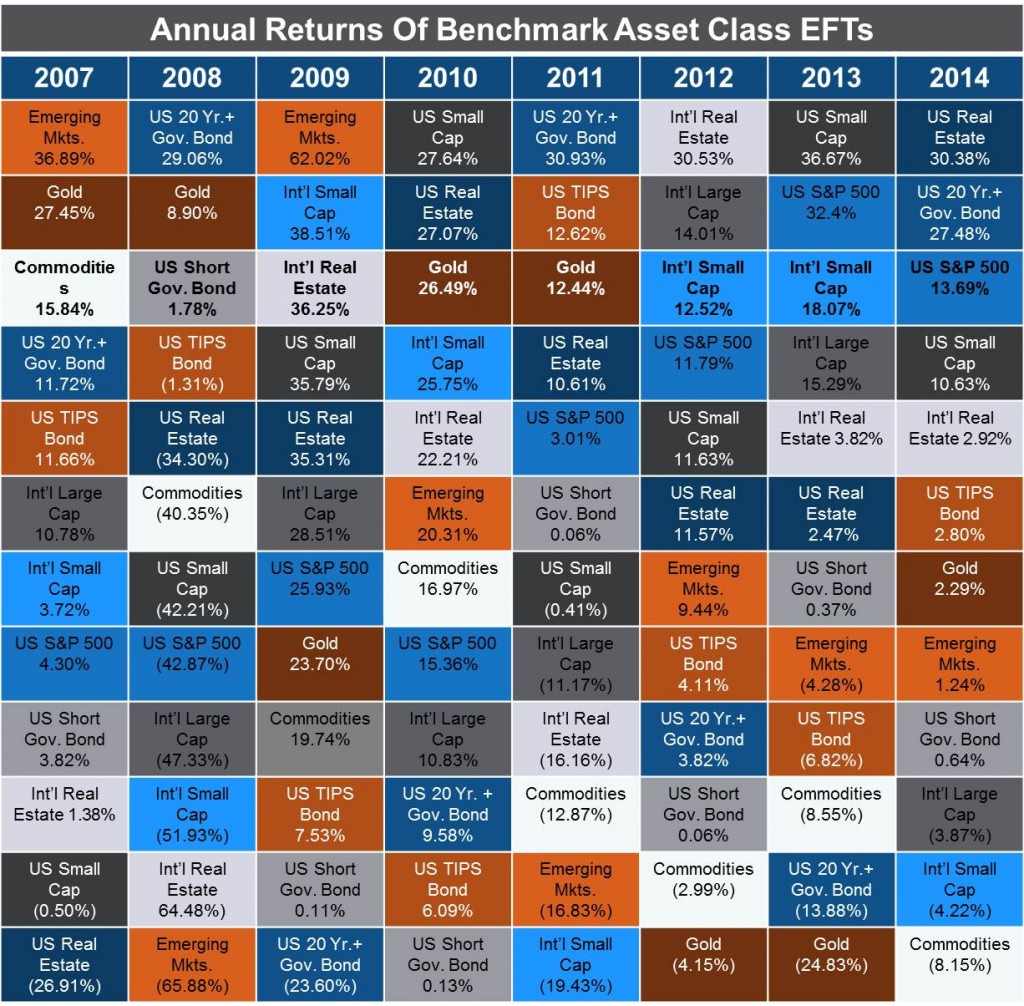 Source Bullion Vault: Annual asset performance comparison, 1975-2014