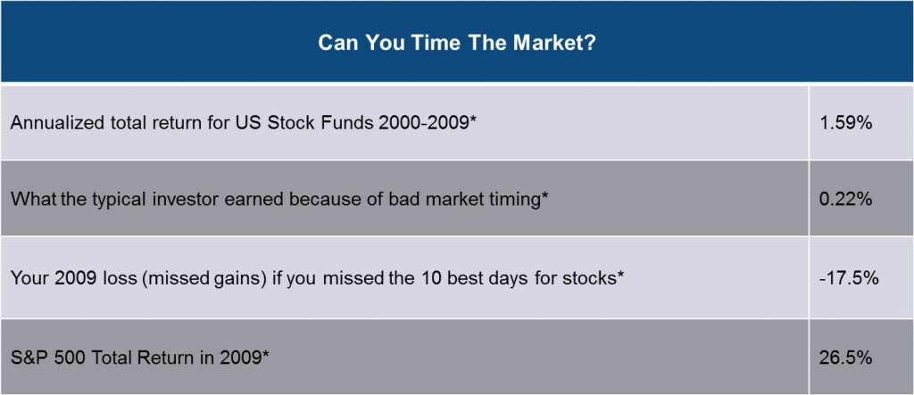 "*Sources: Money Magazine, August, 2010, p. 118. Gibson, ""Asset Allocation,"" 2008, p. 78."