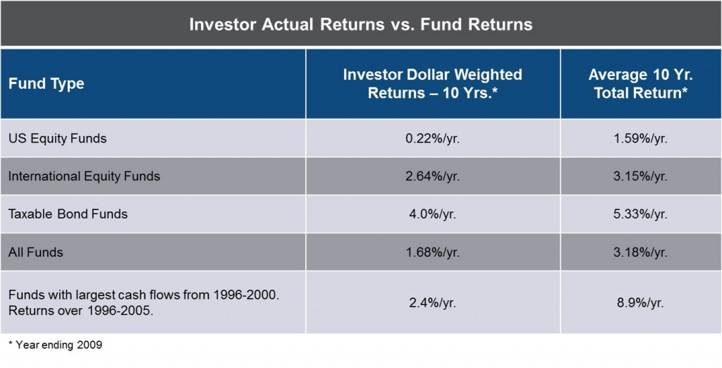 "Sources: Morningstar Swedroe, ""Investment Mistakes Even Smart Investors Make,"" 2012, p9"