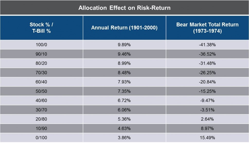 Allocation Effect on Risk-Return