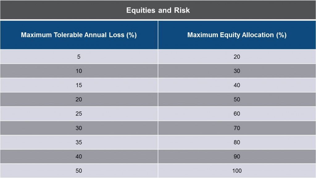 Equities and Risk