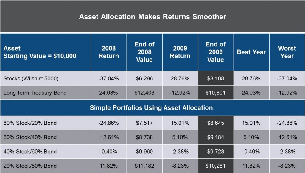 Asset Allocation Makes Returns Smoother