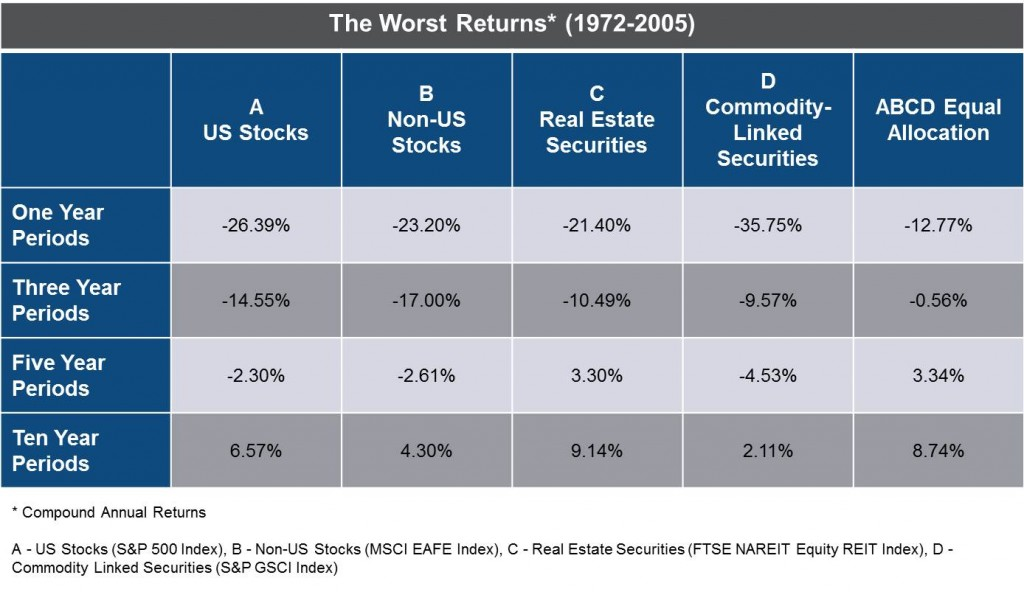 "Source: Gibson, ""Asset Allocation,""2008, p. 198"