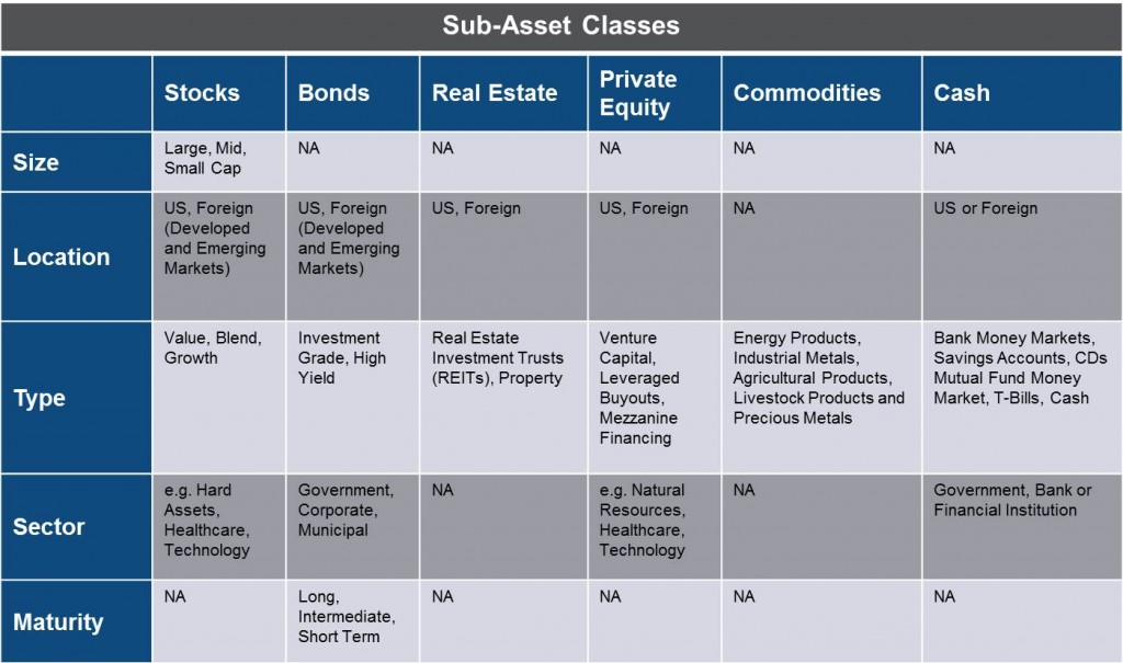 Sub-Asset Classes