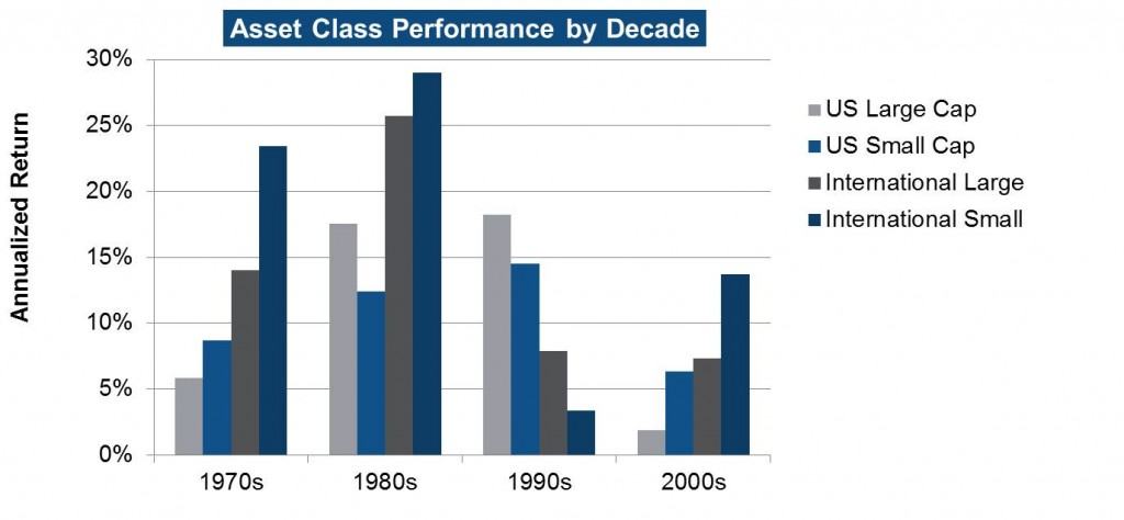 Asset Class Performance by Decade