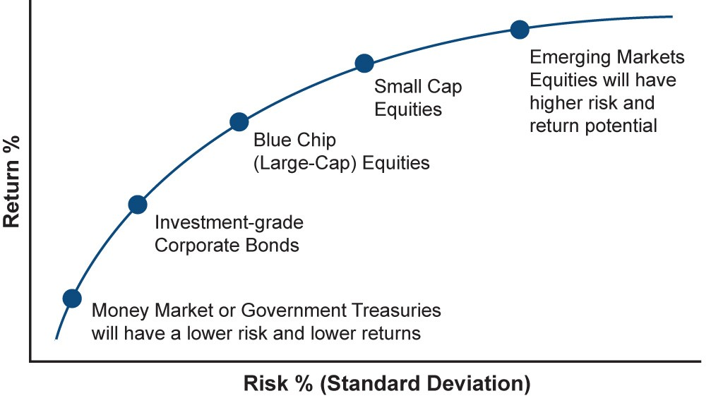 Risk vs. Return Tradeoff For Individual Assets